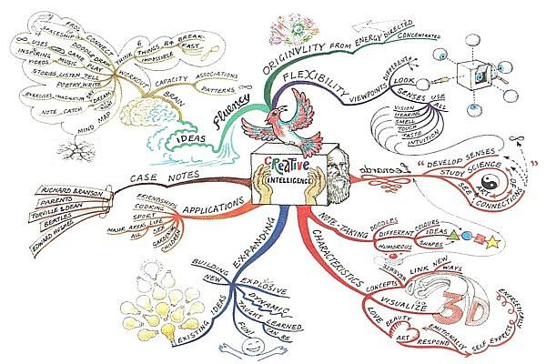Vía: mindmapinspiration.com