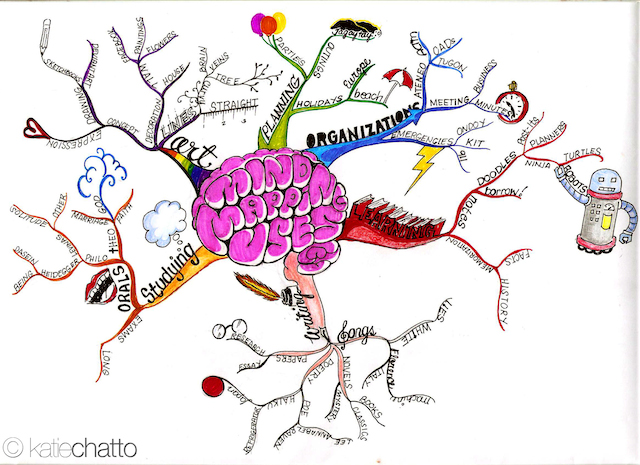 mind-map Katie Chatto